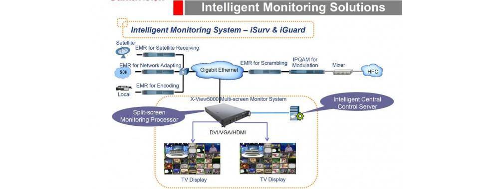 SumaVision monitoring