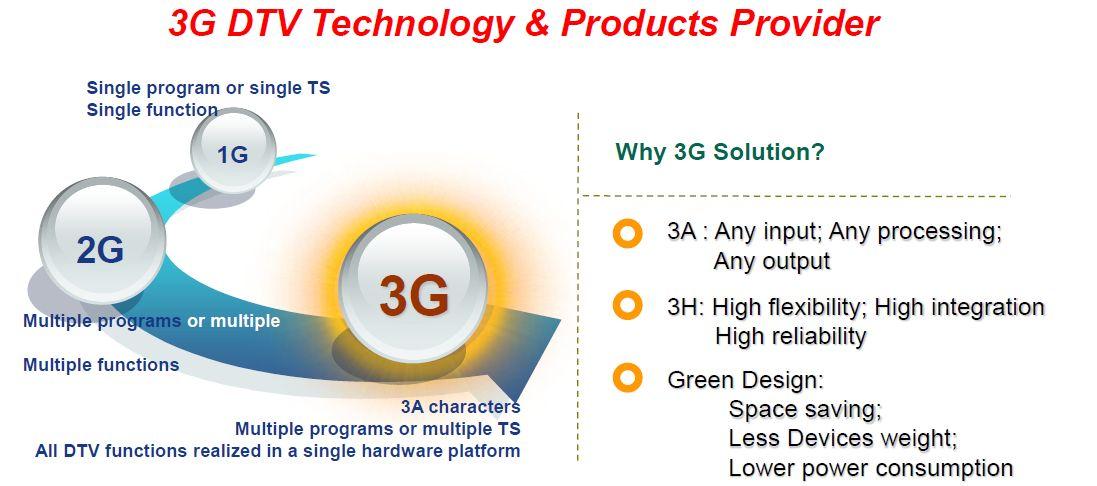 3П_технология от Sumavision